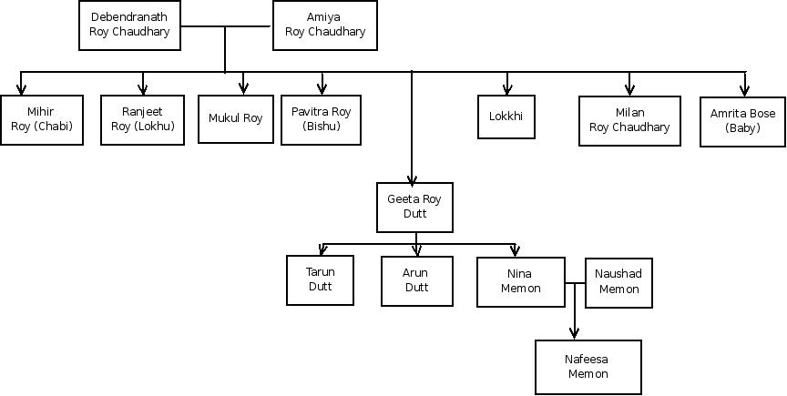 Geeta Dutt and Guru Dutt family tree